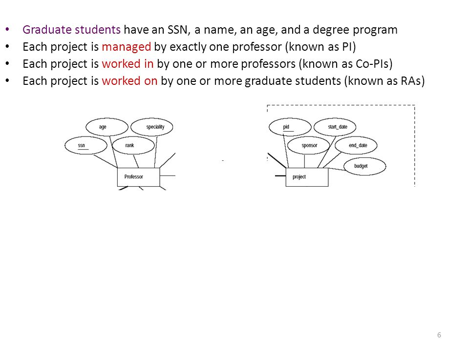 Graduate students have an SSN, a name, an age, and a degree program