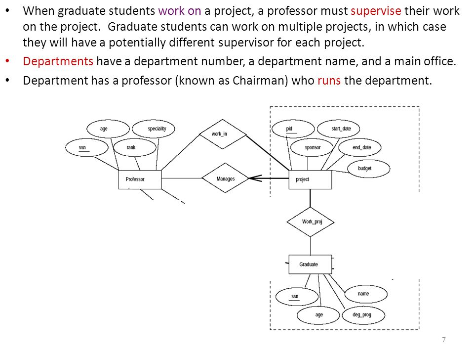 When graduate students work on a project, a professor must supervise their work on the project. Graduate students can work on multiple projects, in which case they will have a potentially different supervisor for each project.