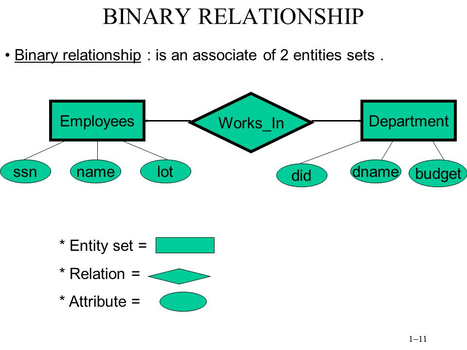 BINARY RELATIONSHIP Binary relationship : is an associate of 2 entities sets . Works_In. Employees.