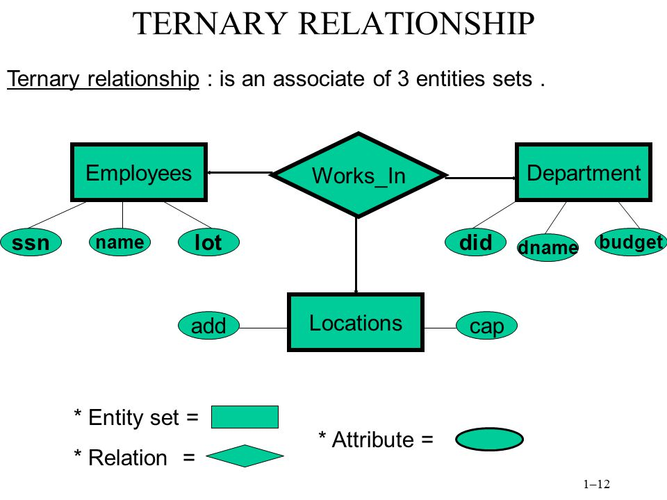 TERNARY RELATIONSHIP Ternary relationship : is an associate of 3 entities sets . Works_In. Employees.