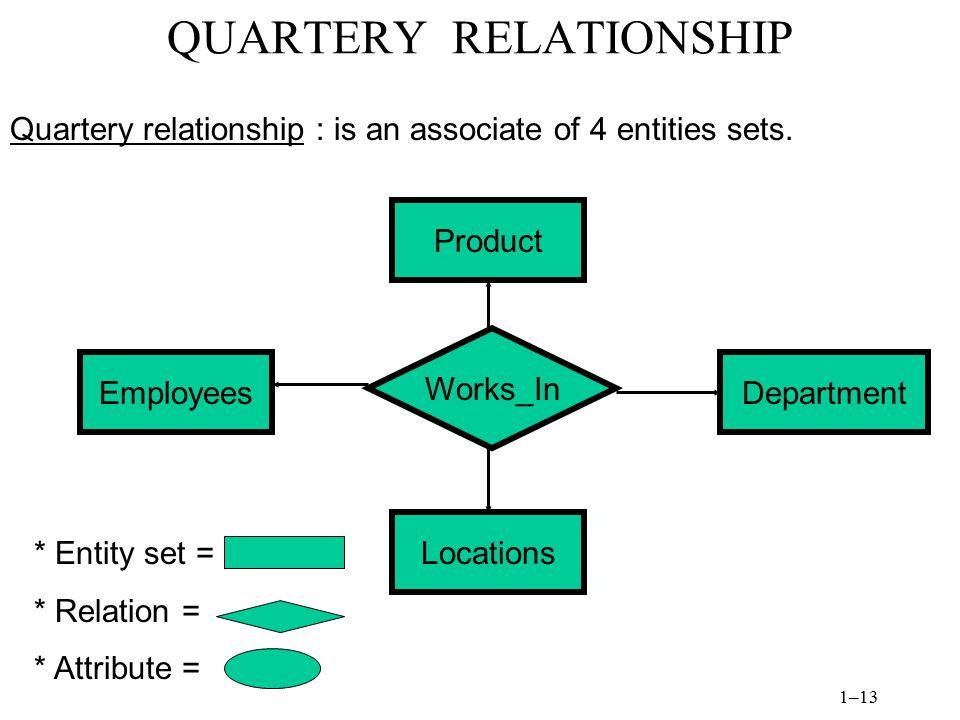 QUARTERY RELATIONSHIP
