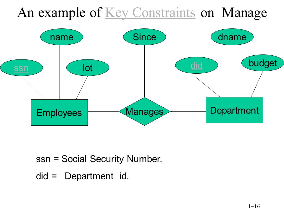 An example of Key Constraints on Manage