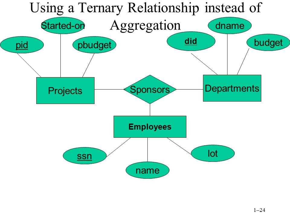 Using a Ternary Relationship instead of Aggregation