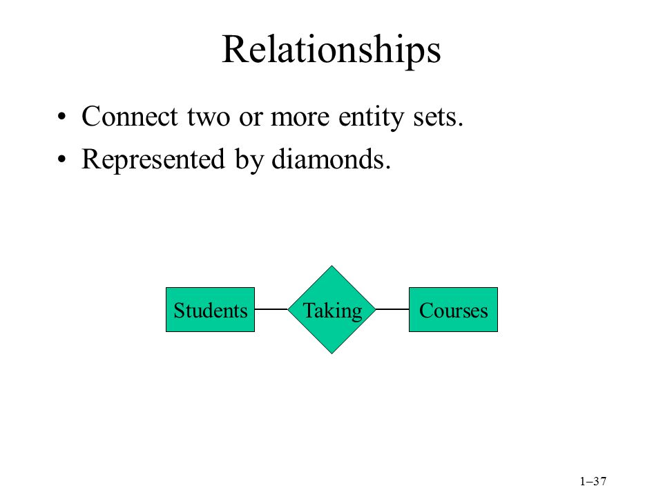 Relationships Connect two or more entity sets.