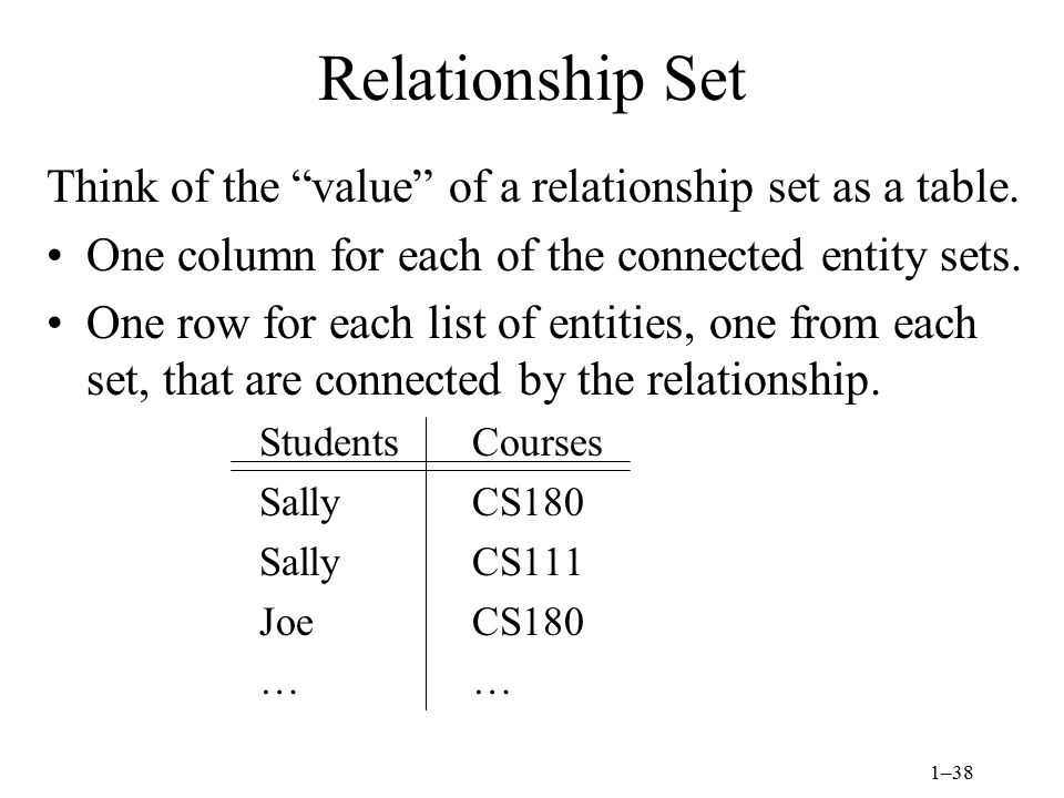 Relationship Set Think of the value of a relationship set as a table. One column for each of the connected entity sets.