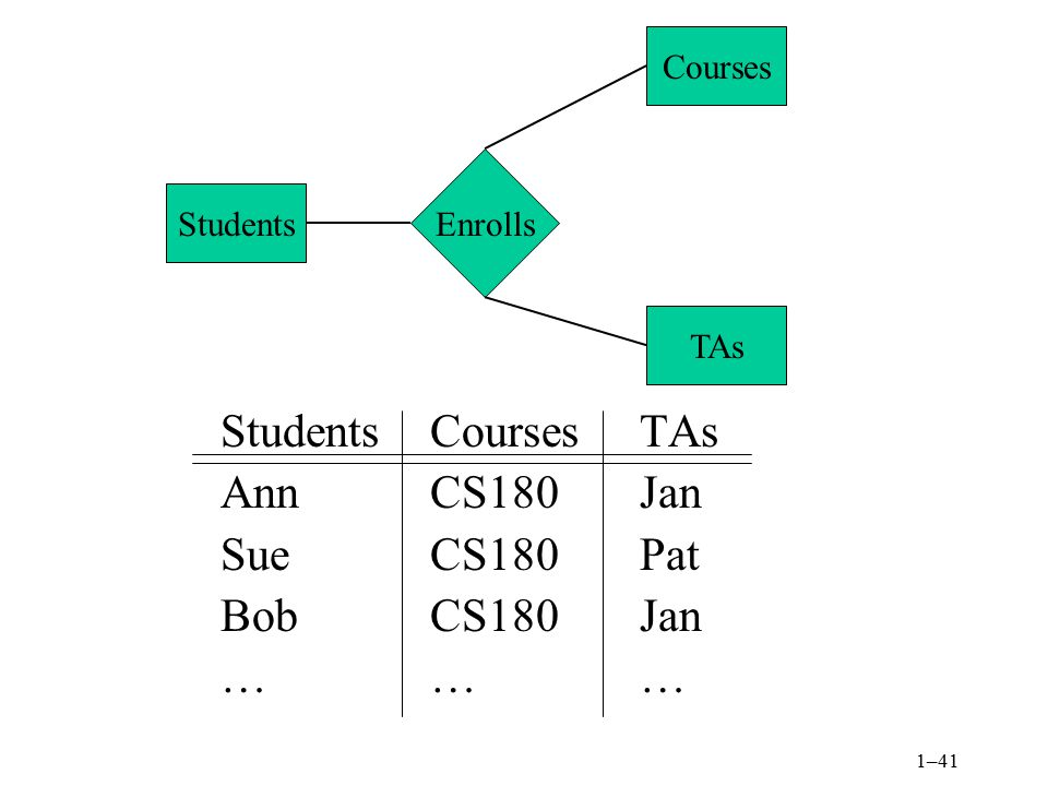 Students Courses TAs Ann CS180 Jan Sue CS180 Pat Bob CS180 Jan … … …