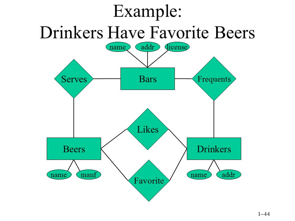 Example: Drinkers Have Favorite Beers