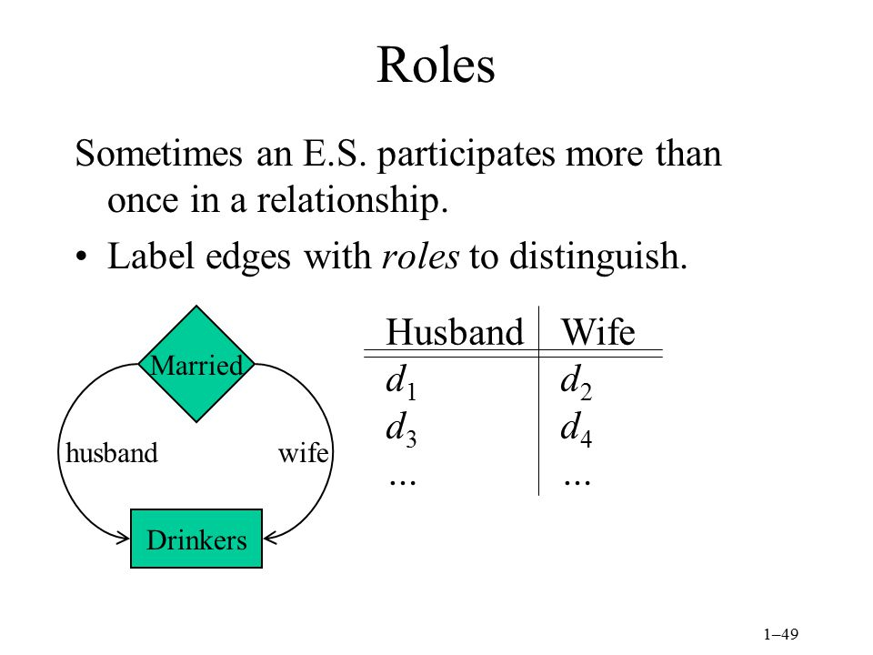 Roles Sometimes an E.S. participates more than once in a relationship.