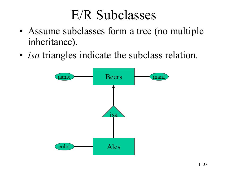 E/R Subclasses Assume subclasses form a tree (no multiple inheritance). isa triangles indicate the subclass relation.