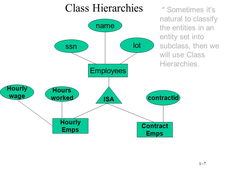Class Hierarchies * Sometimes it's natural to classify the entities in an entity set into subclass, then we will use Class Hierarchies.