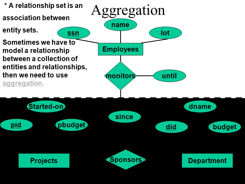 Aggregation * A relationship set is an association between