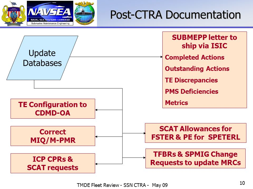 Post-CTRA Documentation