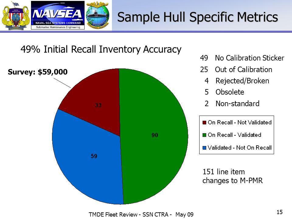 Sample Hull Specific Metrics