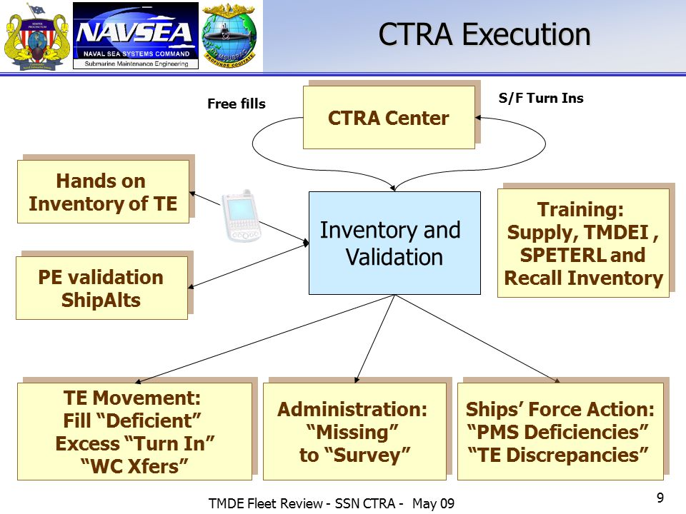CTRA Execution Inventory and Validation CTRA Center