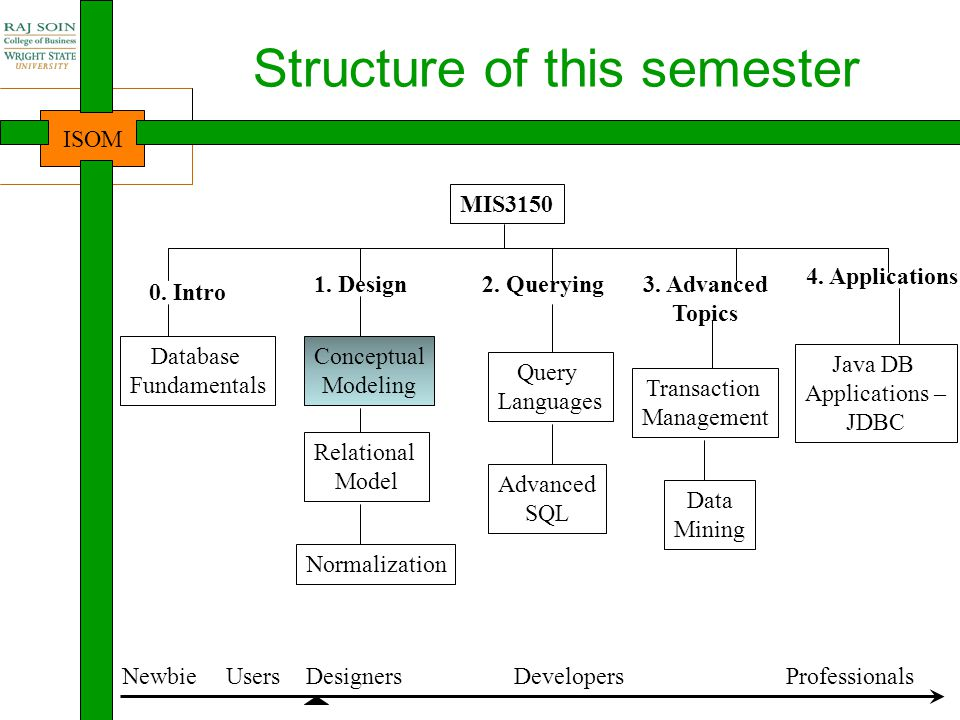 Structure of this semester