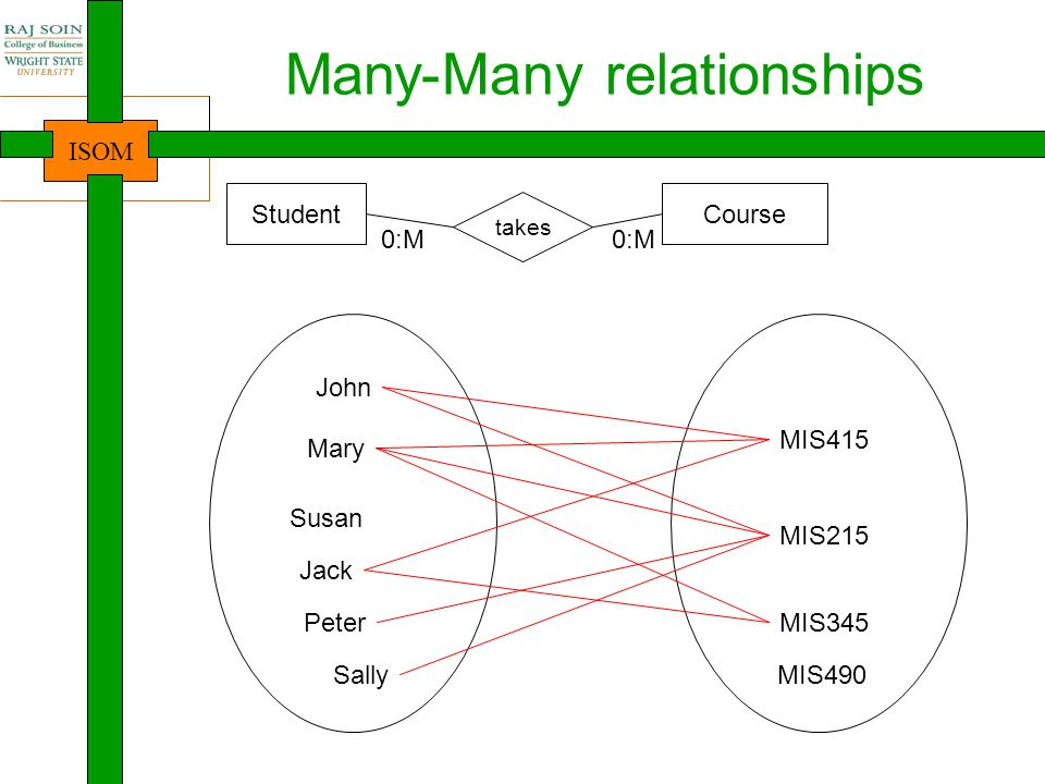 Many-Many relationships