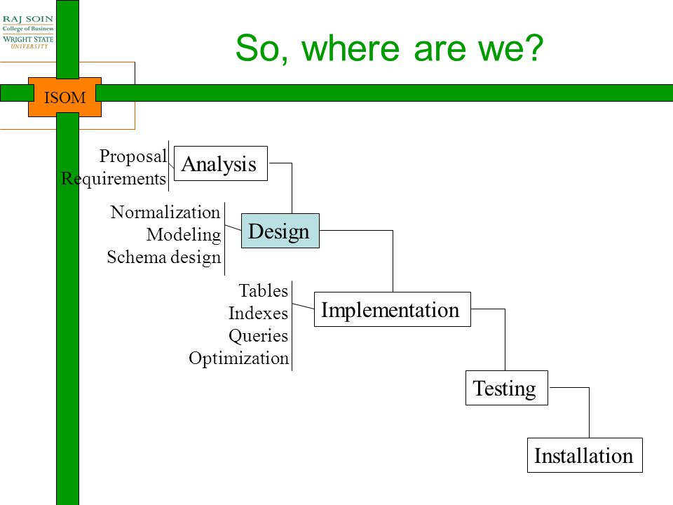 So, where are we Analysis Design Implementation Testing Installation
