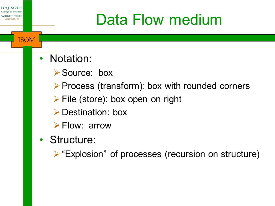 Data Flow medium Notation: Structure: Source: box