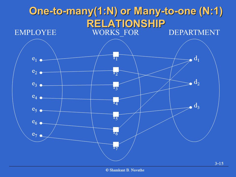 One-to-many(1:N) or Many-to-one (N:1) RELATIONSHIP
