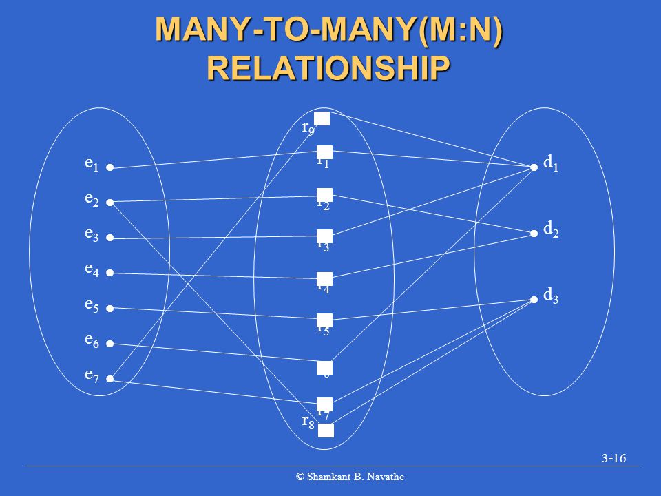 MANY-TO-MANY(M:N) RELATIONSHIP