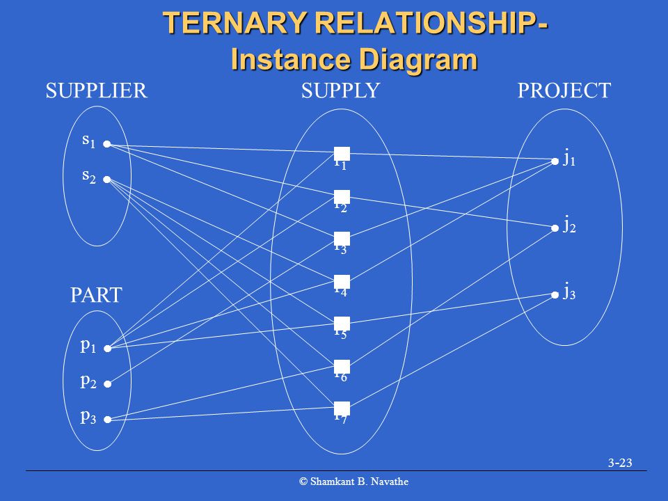 TERNARY RELATIONSHIP- Instance Diagram