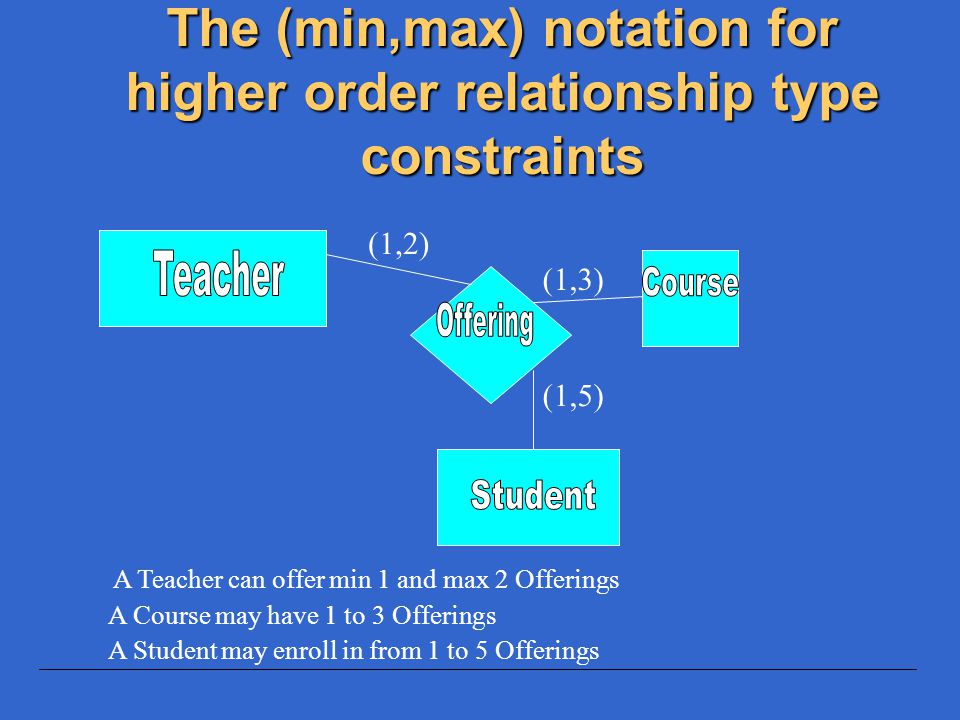 The (min,max) notation for higher order relationship type constraints