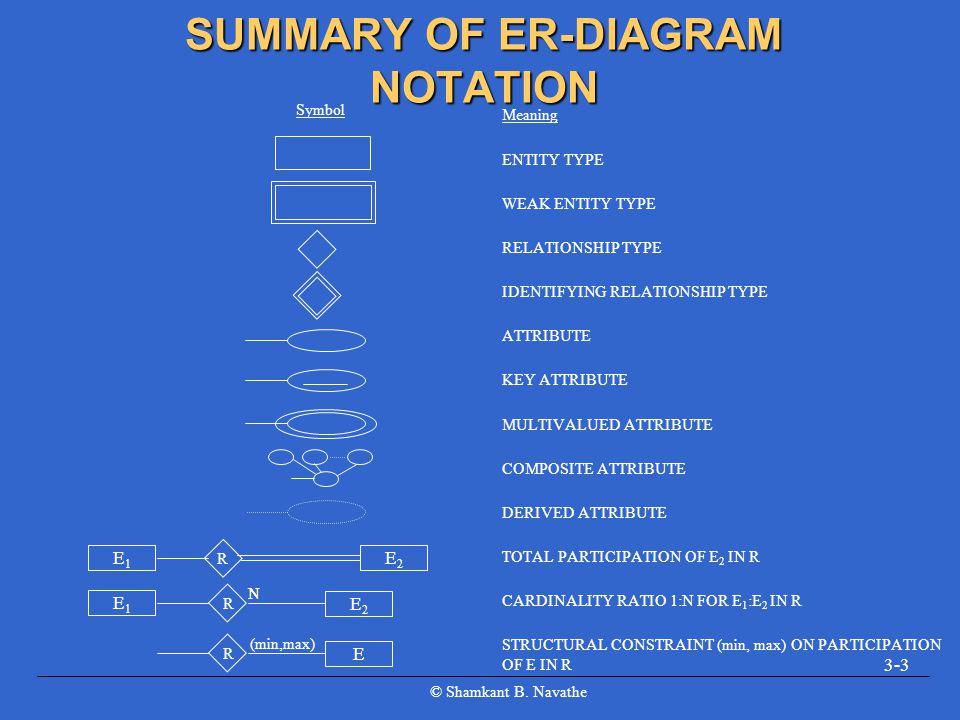 SUMMARY OF ER-DIAGRAM NOTATION