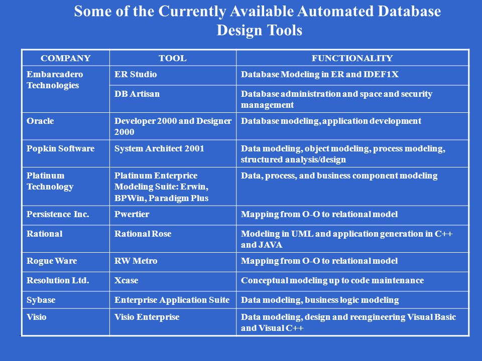 Some of the Currently Available Automated Database