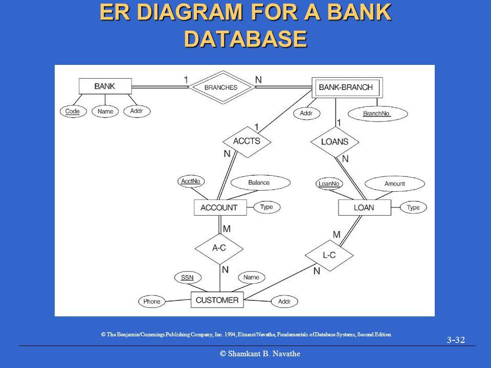 ER DIAGRAM FOR A BANK DATABASE