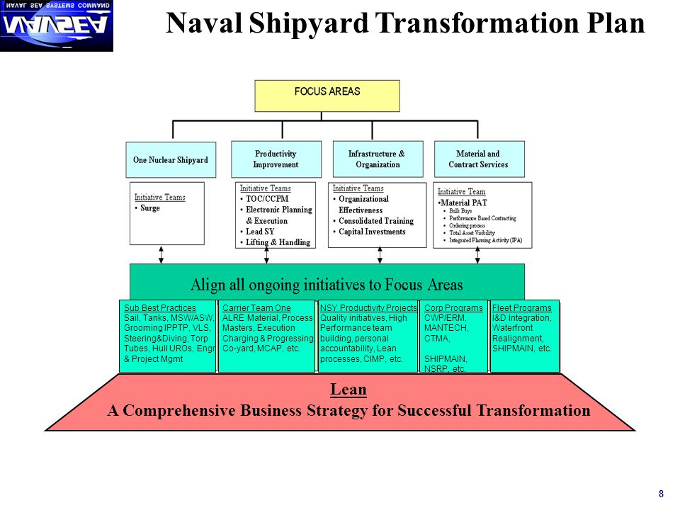 Naval Shipyard Transformation Plan