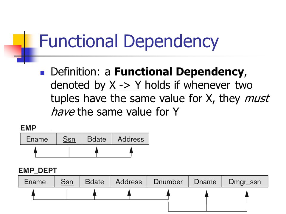 functional dependency Functional dependency definition: a set of attributes x functionally determines a set of attributes y if the value of x determines a unique value for y.