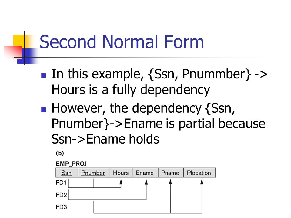 Second Normal Form In this example, {Ssn, Pnummber} -> Hours is a fully dependency.