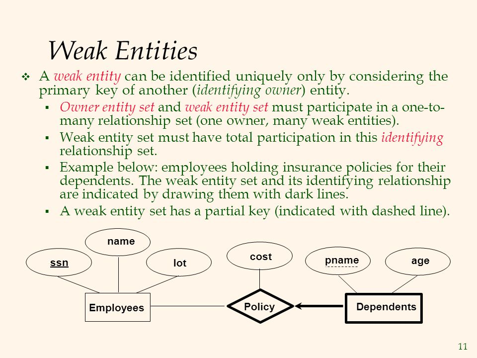 Weak Entities A weak entity can be identified uniquely only by considering the primary key of another (identifying owner) entity.
