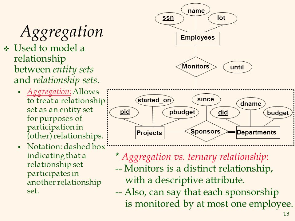 name Aggregation. ssn. lot. Employees. Used to model a relationship between entity sets and relationship sets.