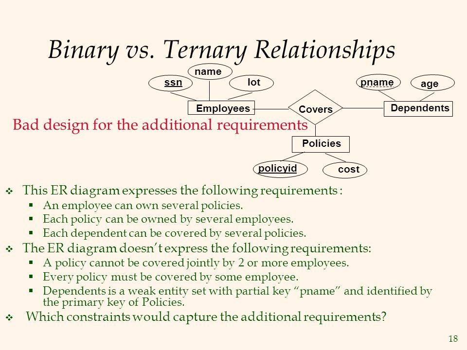Binary vs. Ternary Relationships