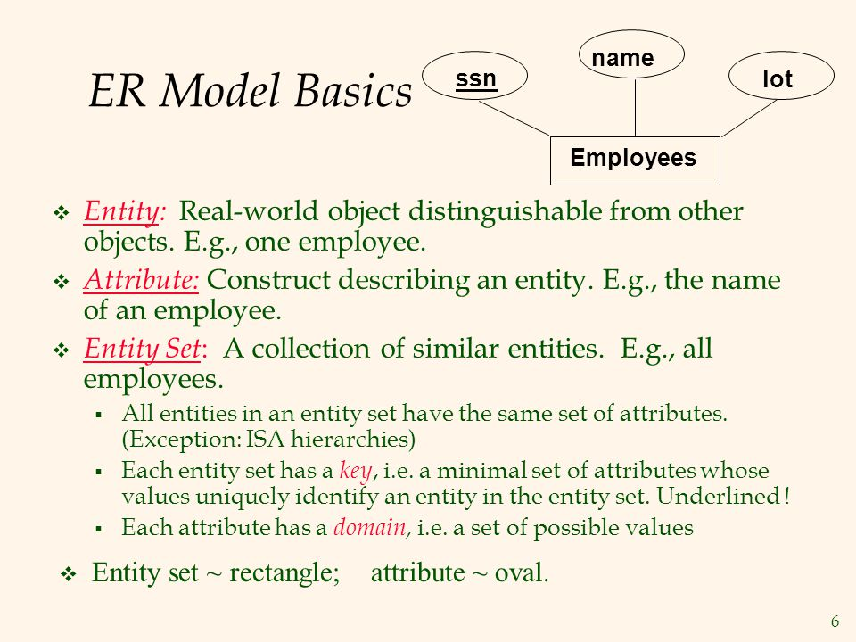 Employees ssn. name. lot. ER Model Basics. Entity: Real-world object distinguishable from other objects. E.g., one employee.