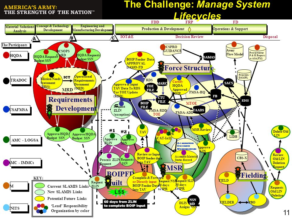 The Challenge: Manage System Lifecycles
