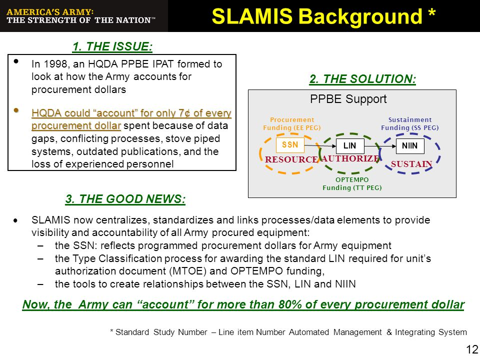 SLAMIS Background * 1. THE ISSUE: 2. THE SOLUTION: PPBE Support