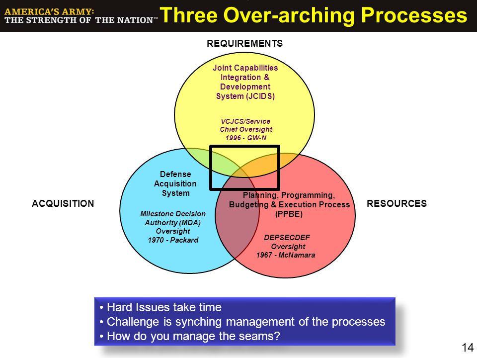 Three Over-arching Processes