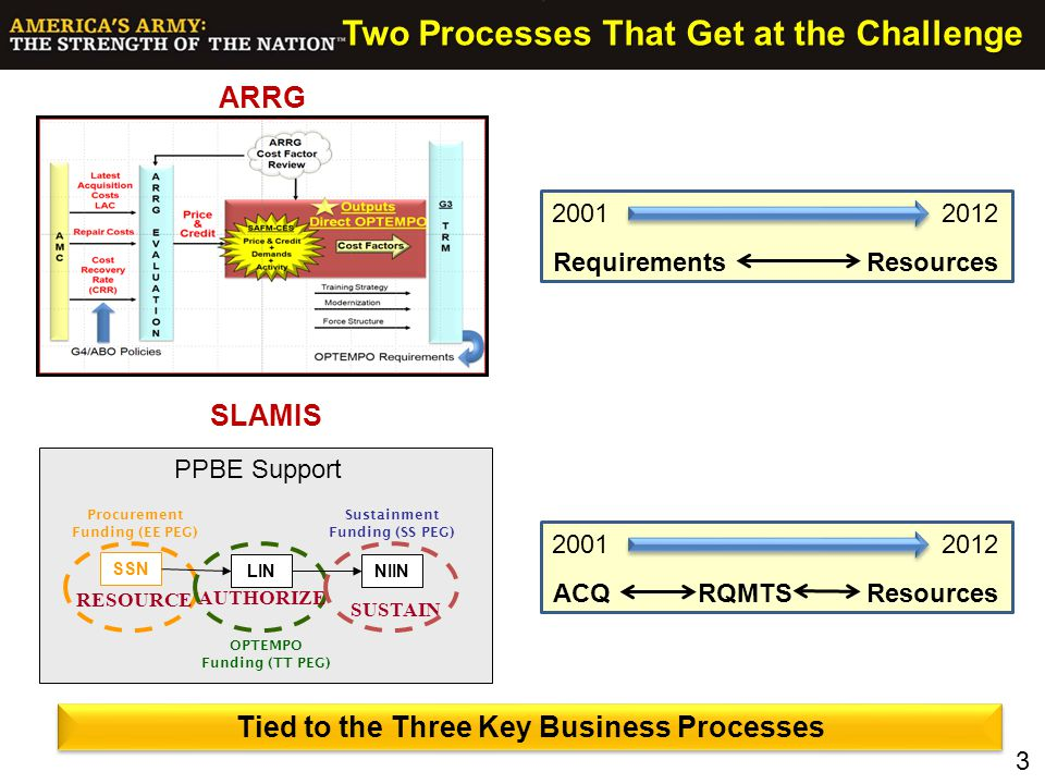 Two Processes That Get at the Challenge
