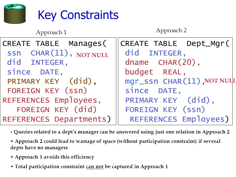 Key Constraints CREATE TABLE Manages( ssn CHAR(11), did INTEGER,