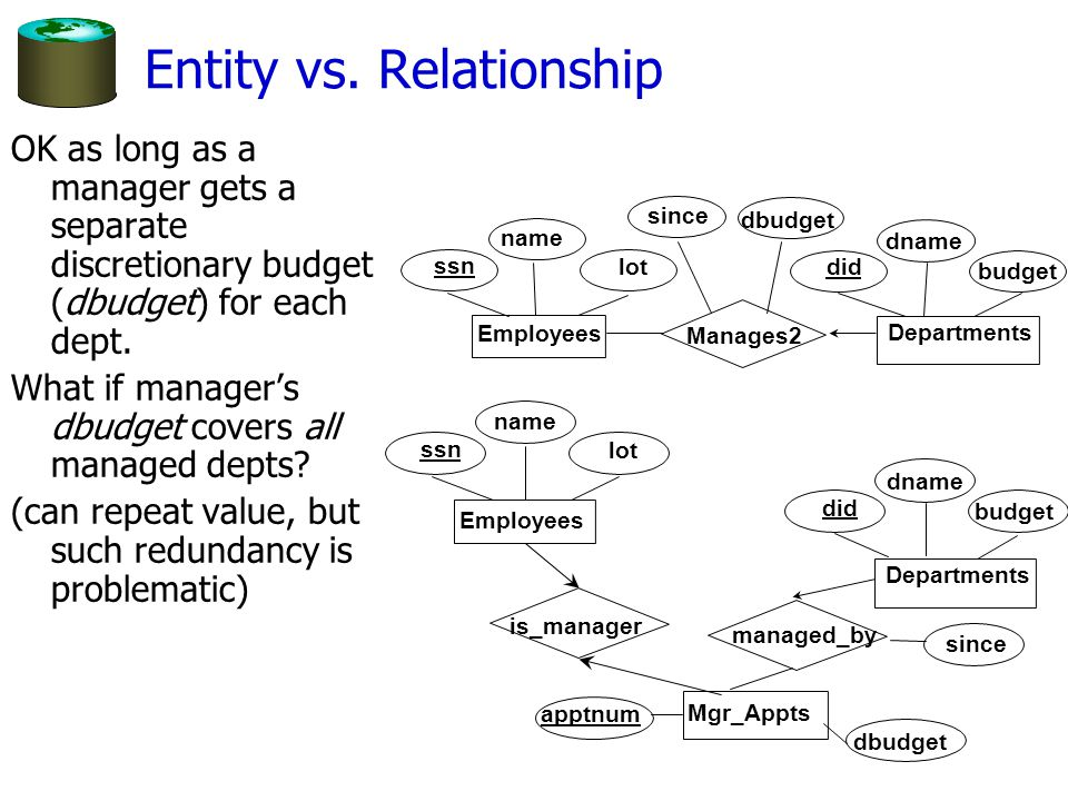 Entity vs. Relationship