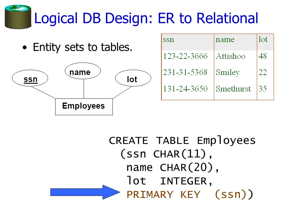 Logical DB Design: ER to Relational