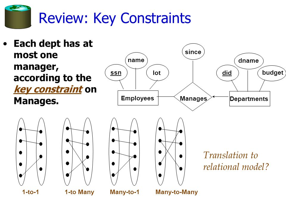 Review: Key Constraints