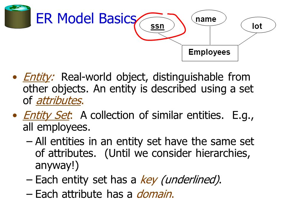ER Model Basics Employees. ssn. name. lot.