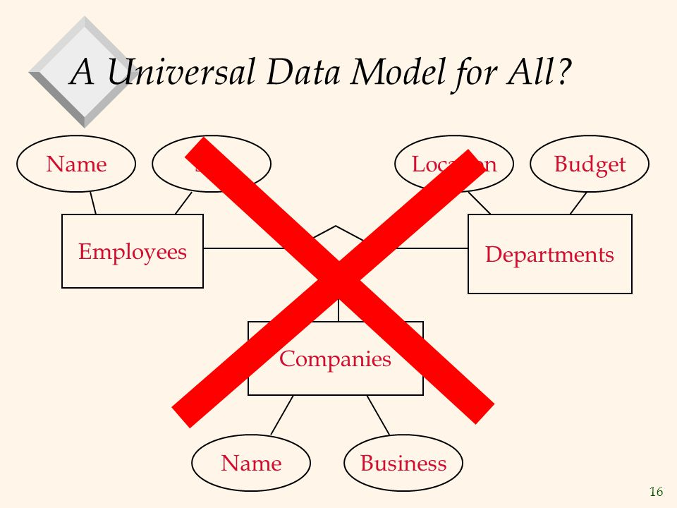 A Universal Data Model for All