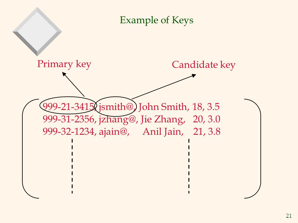 Example of Keys Primary key. Candidate key. 999-21-3415, jsmith@, John Smith, 18, 3.5. 999-31-2356, jzhang@, Jie Zhang, 20, 3.0.