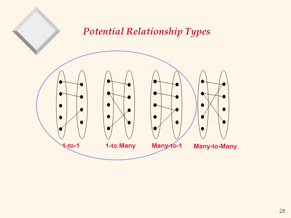 Potential Relationship Types