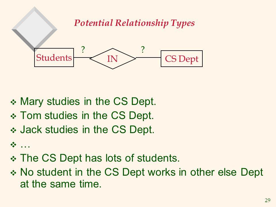 Mary studies in the CS Dept. Tom studies in the CS Dept.
