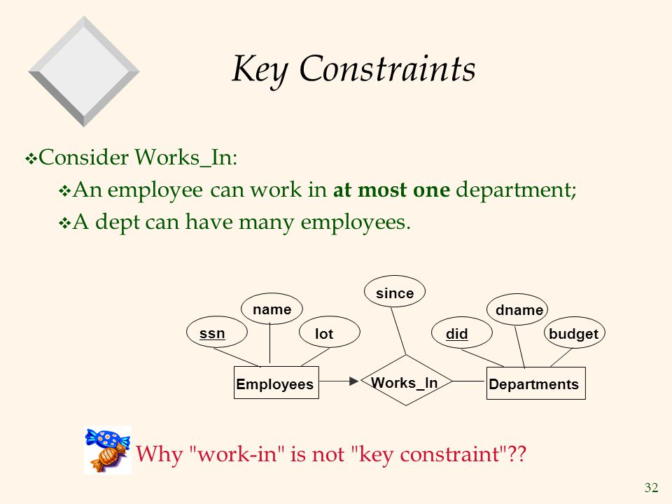 Key Constraints Consider Works_In: